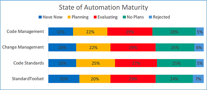 State of Automation Maturity
